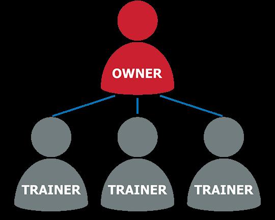 owner-operator